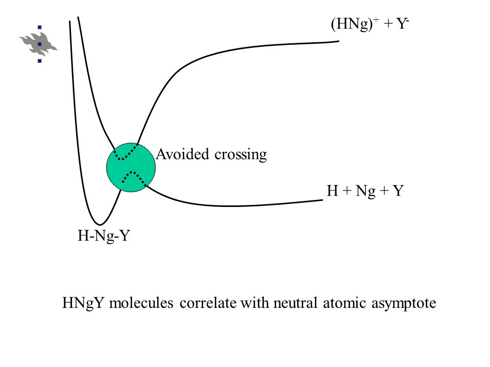 (HNg) + + Y - H + Ng + Y Avoided crossing HNgY molecules correlate with neutral atomic asymptote H-Ng-Y
