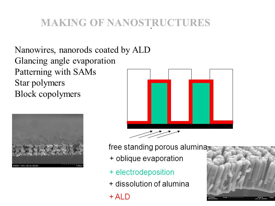 . Nanowires, nanorods coated by ALD Glancing angle evaporation Patterning with SAMs Star polymers Block copolymers MAKING OF NANOSTRUCTURES + oblique evaporation + electrodeposition + dissolution of alumina + ALD free standing porous alumina