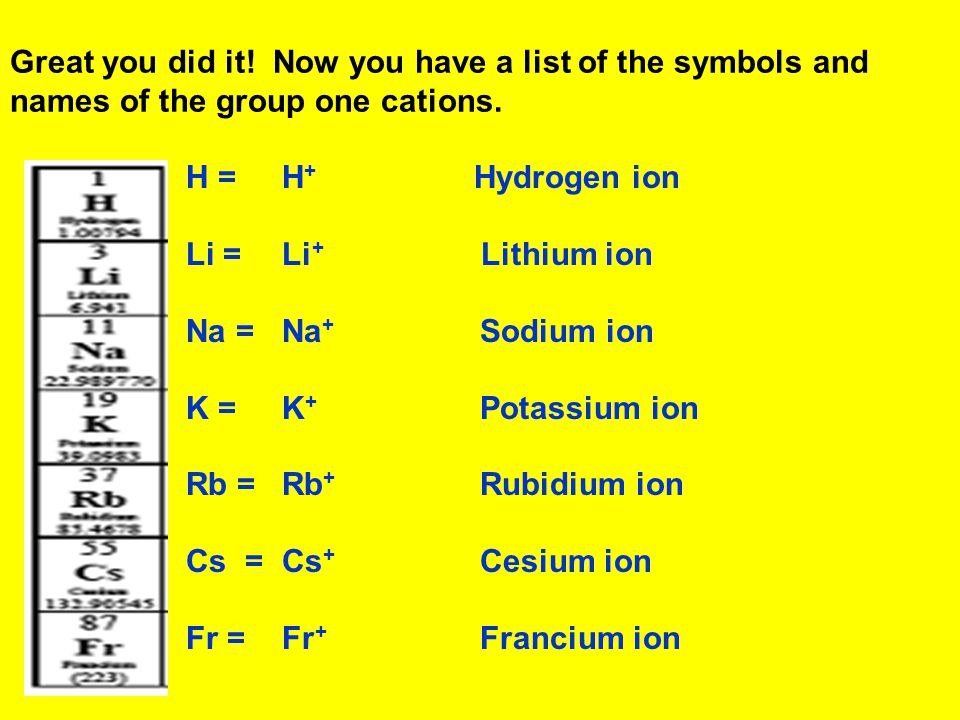 Great you did it. Now you have a list of the symbols and names of the group one cations.
