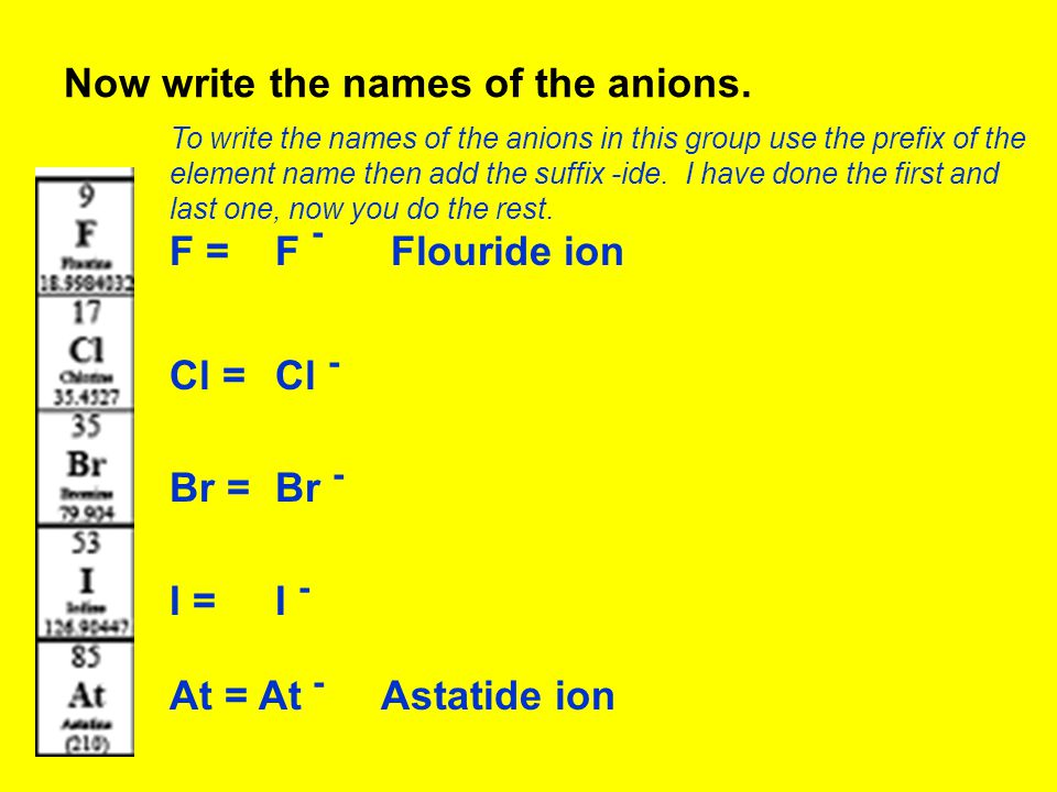 Now write the names of the anions.