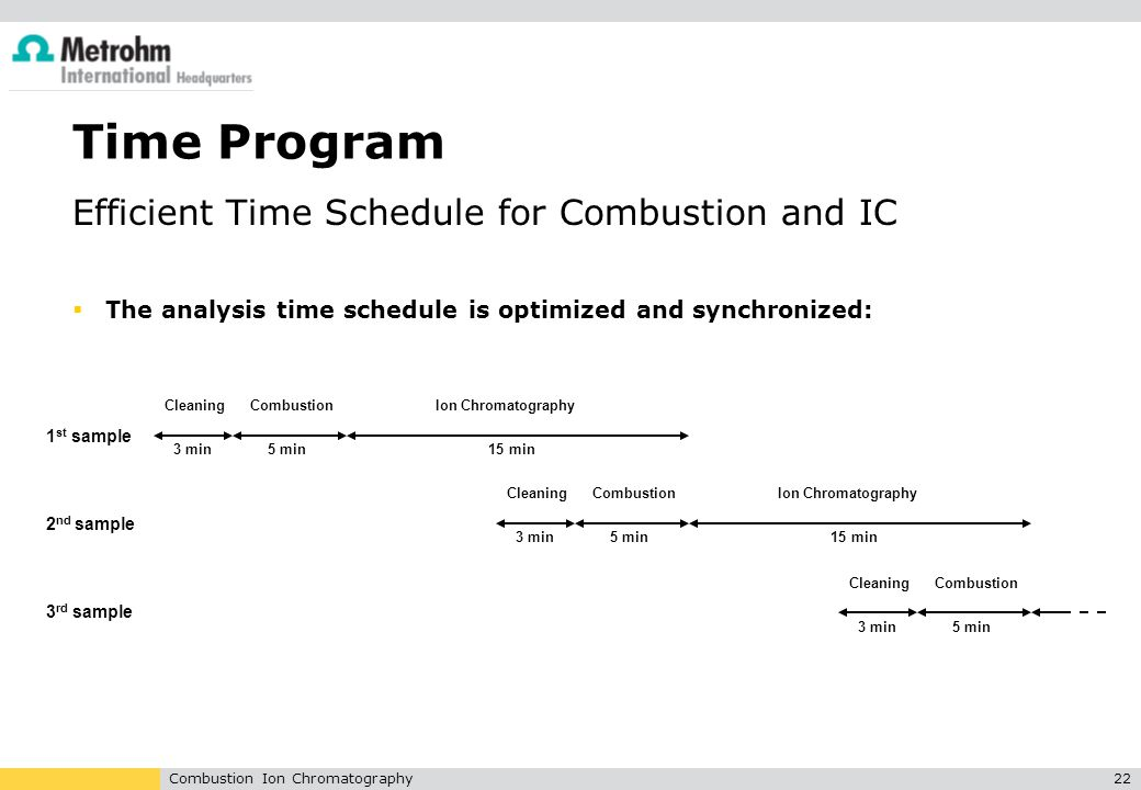 Combustion Ion Chromatography22 Time Program Efficient Time Schedule for Combustion and IC  The analysis time schedule is optimized and synchronized: