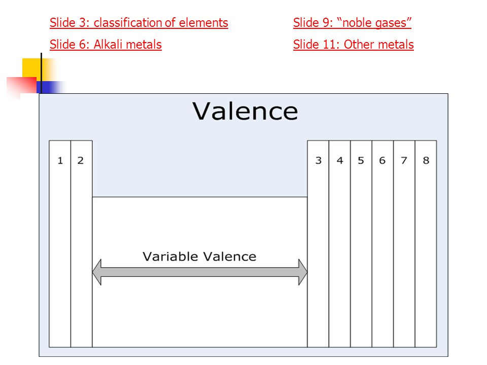 Slide 3: classification of elementsSlide 3: classification of elements Slide 9: noble gases Slide 9: noble gases Slide 6: Alkali metalsSlide 11: Other metals