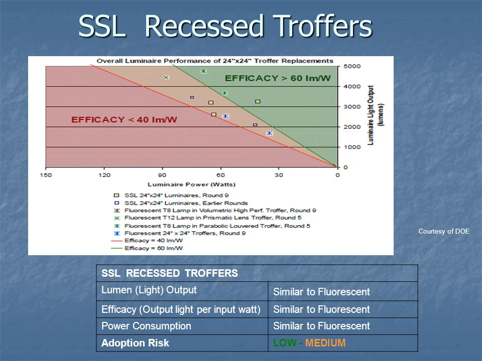 SSL RECESSED TROFFERS Lumen (Light) Output Similar to Fluorescent Efficacy (Output light per input watt)Similar to Fluorescent Power ConsumptionSimila