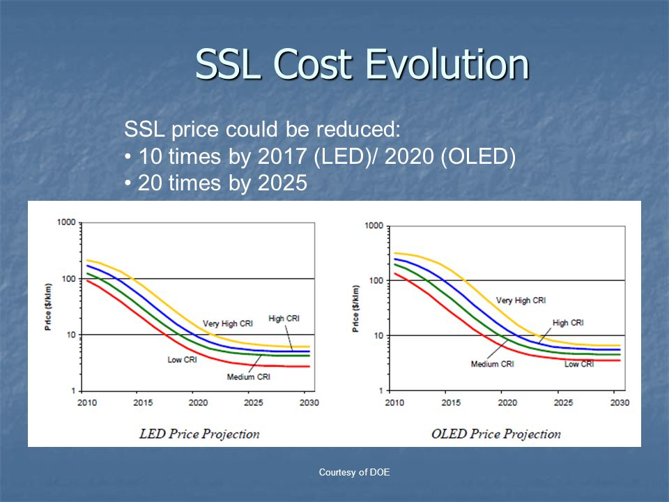SSL Cost Evolution SSL price could be reduced: 10 times by 2017 (LED)/ 2020 (OLED) 20 times by 2025 Courtesy of DOE