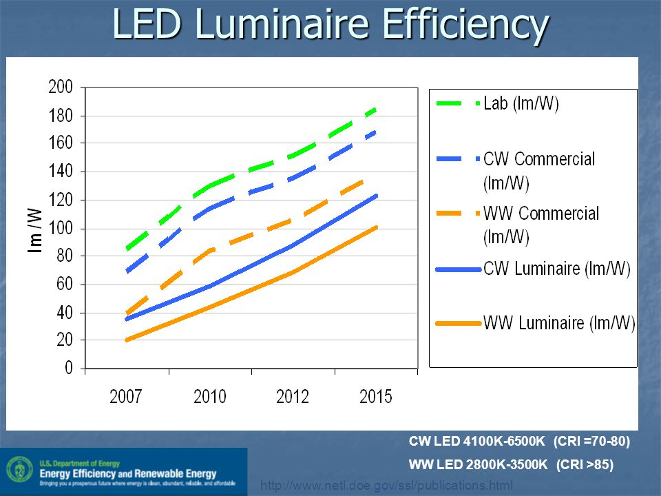 LED Luminaire Efficiency CW LED 4100K-6500K (CRI =70-80) WW LED 2800K-3500K (CRI >85) http://www.netl.doe.gov/ssl/publications.html