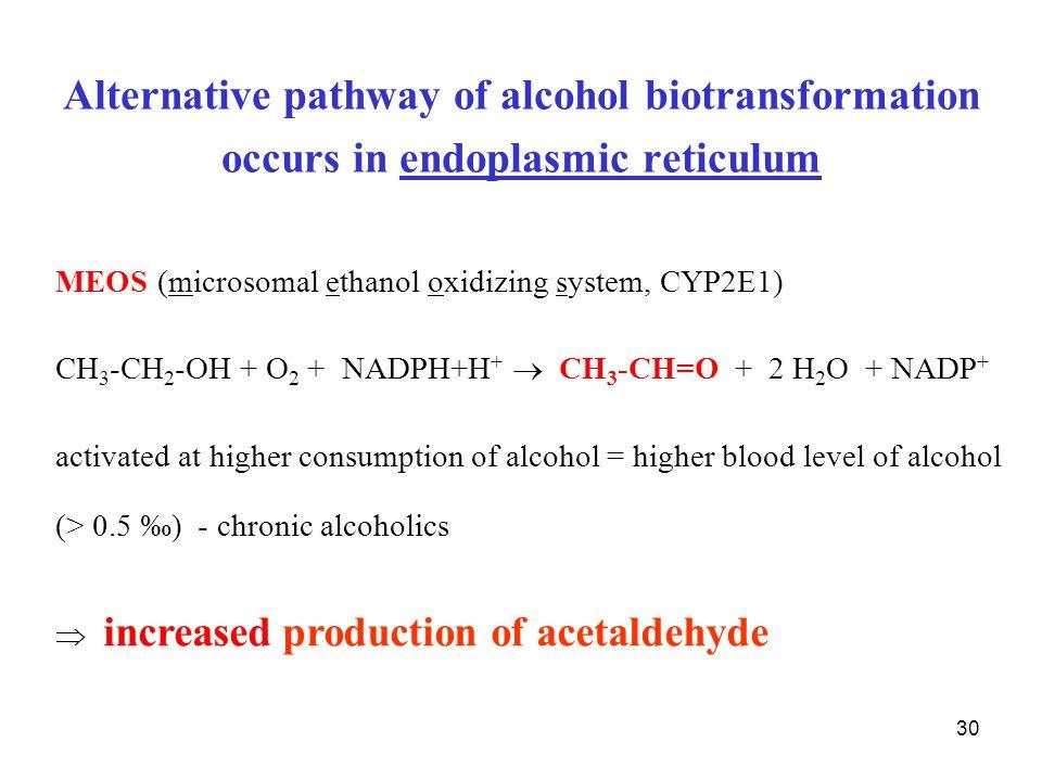 30 Alternative pathway of alcohol biotransformation occurs in endoplasmic reticulum MEOS (microsomal ethanol oxidizing system, CYP2E1) CH 3 -CH 2 -OH