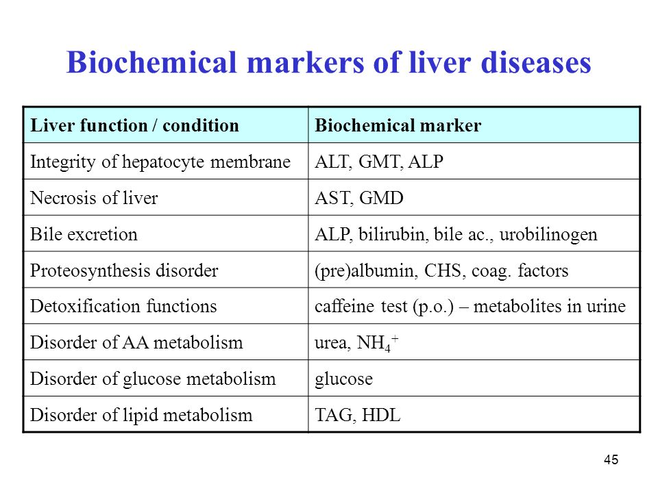 45 Biochemical markers of liver diseases Liver function / conditionBiochemical marker Integrity of hepatocyte membraneALT, GMT, ALP Necrosis of liverA
