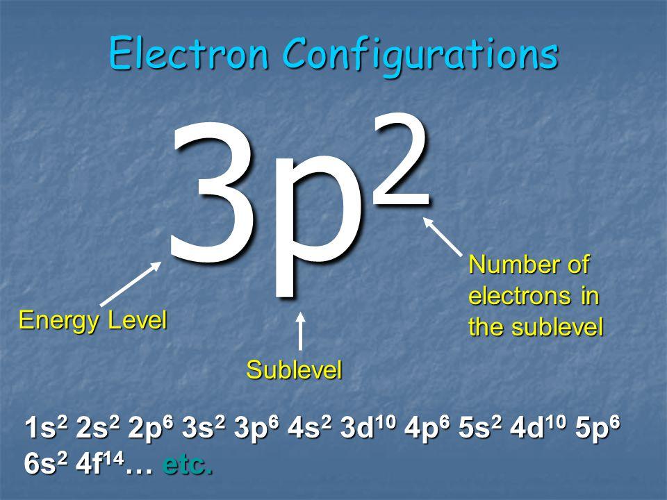 Main energy level n=1 n=2 n=3 n=4 2 e - 8 e - 18 e - 32 e - 1s 2s 3s 4s 2p 3p 4p 3d 4d 4f 2 e - 6 e - 10 e - 14 e - ENERGYENERGY Max # of e- Sub-energy levele- per orbital
