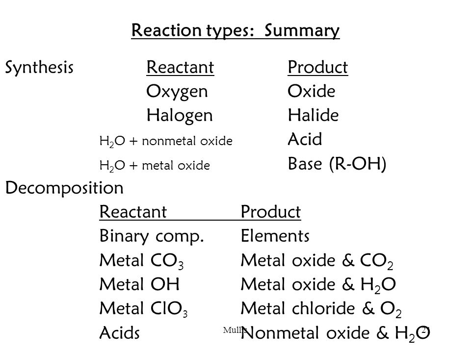Mullis21 Reaction types: Summary SynthesisReactantProduct OxygenOxide HalogenHalide H 2 O + nonmetal oxide Acid H 2 O + metal oxide Base (R-OH) Decomposition ReactantProduct Binary comp.Elements Metal CO 3 Metal oxide & CO 2 Metal OHMetal oxide & H 2 O Metal ClO 3 Metal chloride & O 2 AcidsNonmetal oxide & H 2 O