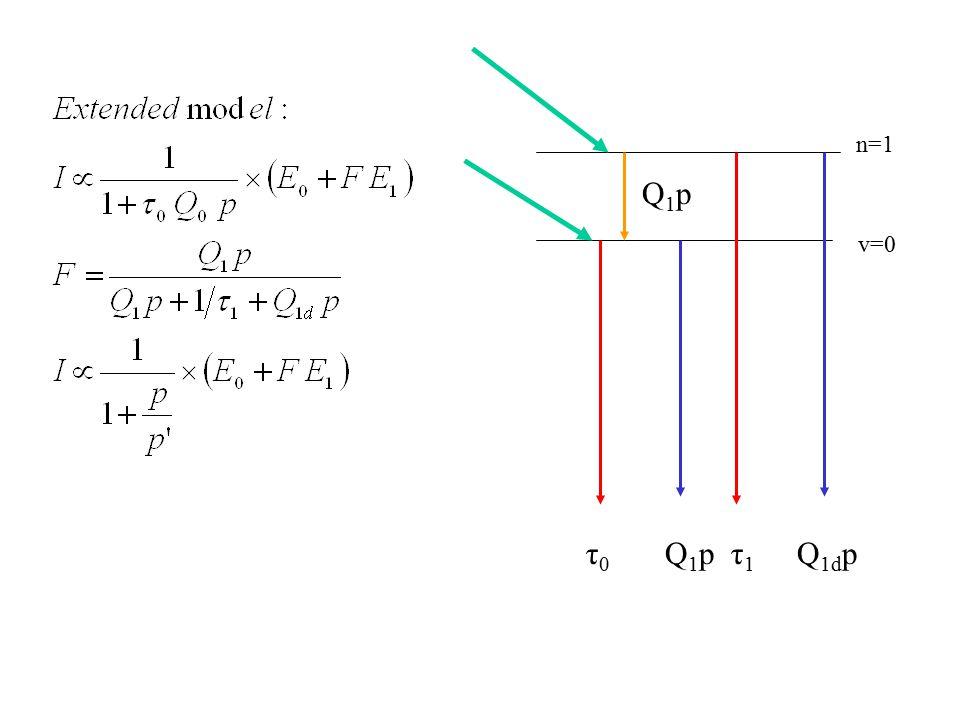 v=0 n=1 τ 0 Q 1 p τ 1 Q 1d p Q1pQ1p