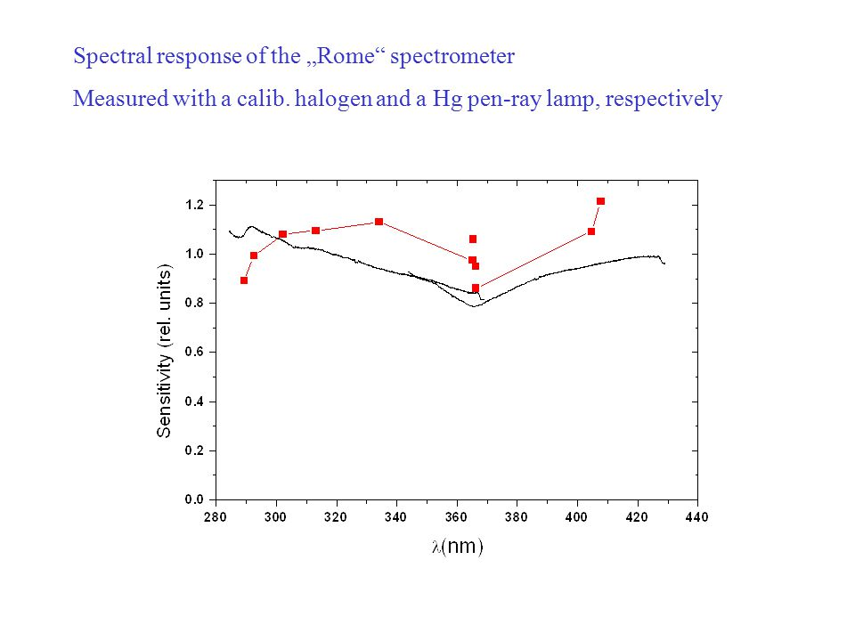 "Spectral response of the ""Rome spectrometer Measured with a calib."