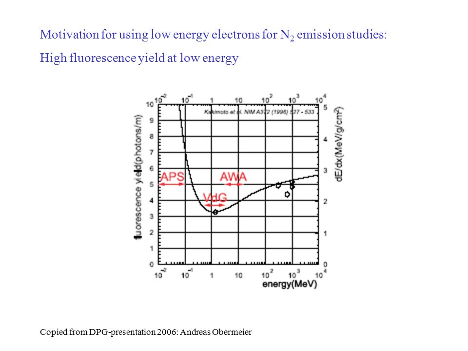 Motivation for using low energy electrons for N 2 emission studies: High fluorescence yield at low energy Copied from DPG-presentation 2006: Andreas Obermeier