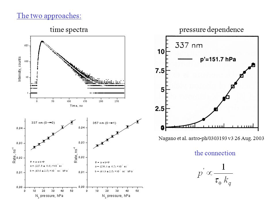 The two approaches: time spectrapressure dependence the connection Nagano et al.