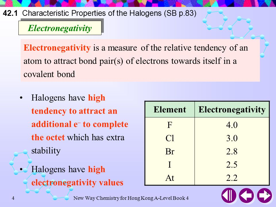 New Way Chemistry for Hong Kong A-Level Book 414 42.1 Characteristic Properties of the Halogens (SB p.86) (b) (c) (a) (a) - (c): Cl 2, Br 2, I 2 in H 2 O (from left to right) (d) (e) (f) (d) - (e): Cl 2, Br 2, I 2 in CH 3 CCl 3