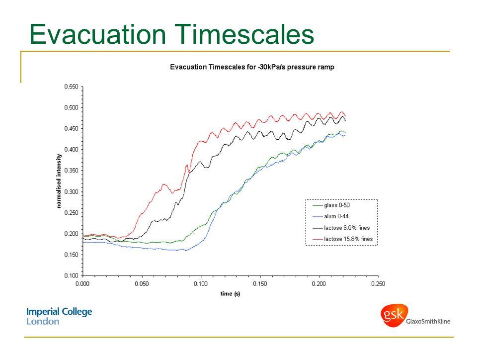 Evacuation Timescales