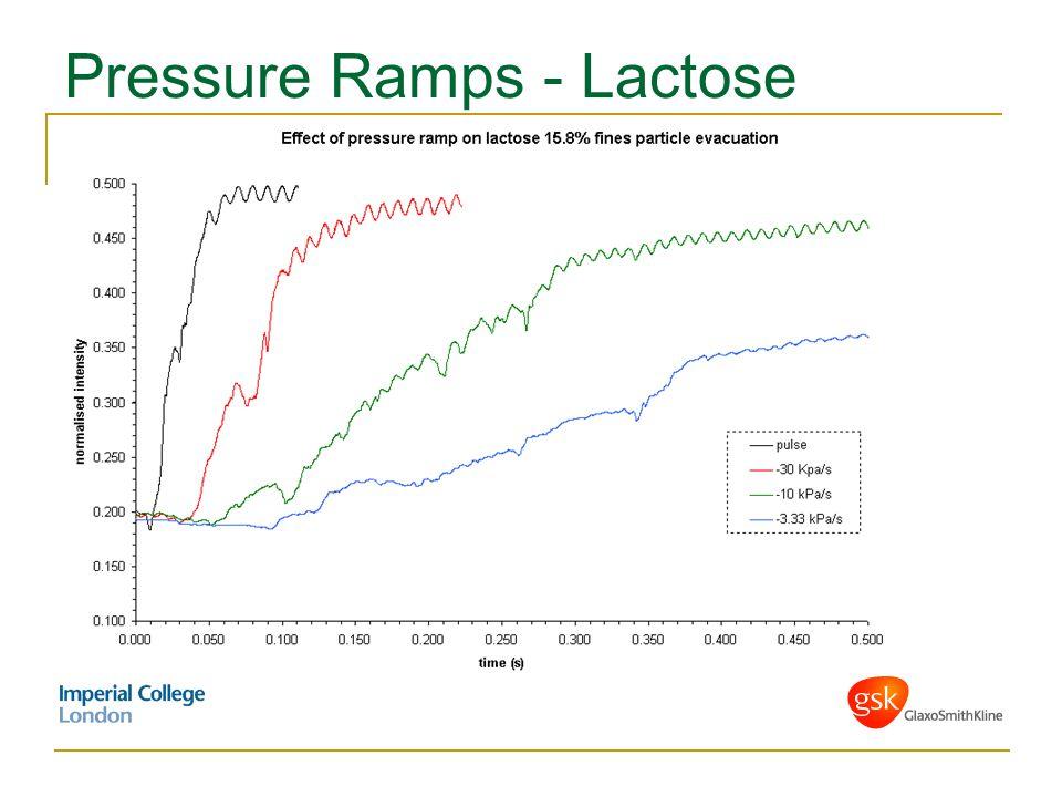 Pressure Ramps - Lactose