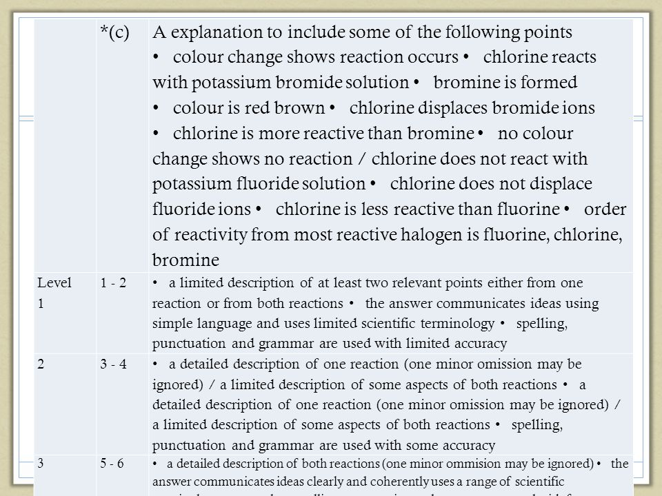 *(c) A explanation to include some of the following points colour change shows reaction occurs chlorine reacts with potassium bromide solution bromine is formed colour is red brown chlorine displaces bromide ions chlorine is more reactive than bromine no colour change shows no reaction / chlorine does not react with potassium fluoride solution chlorine does not displace fluoride ions chlorine is less reactive than fluorine order of reactivity from most reactive halogen is fluorine, chlorine, bromine Level 1 1 - 2 a limited description of at least two relevant points either from one reaction or from both reactions the answer communicates ideas using simple language and uses limited scientific terminology spelling, punctuation and grammar are used with limited accuracy 23 - 4 a detailed description of one reaction (one minor omission may be ignored) / a limited description of some aspects of both reactions a detailed description of one reaction (one minor omission may be ignored) / a limited description of some aspects of both reactions spelling, punctuation and grammar are used with some accuracy 35 - 6 a detailed description of both reactions (one minor ommision may be ignored) the answer communicates ideas clearly and coherently uses a range of scientific terminology accurately spelling, punctuation and grammar are used with few errors