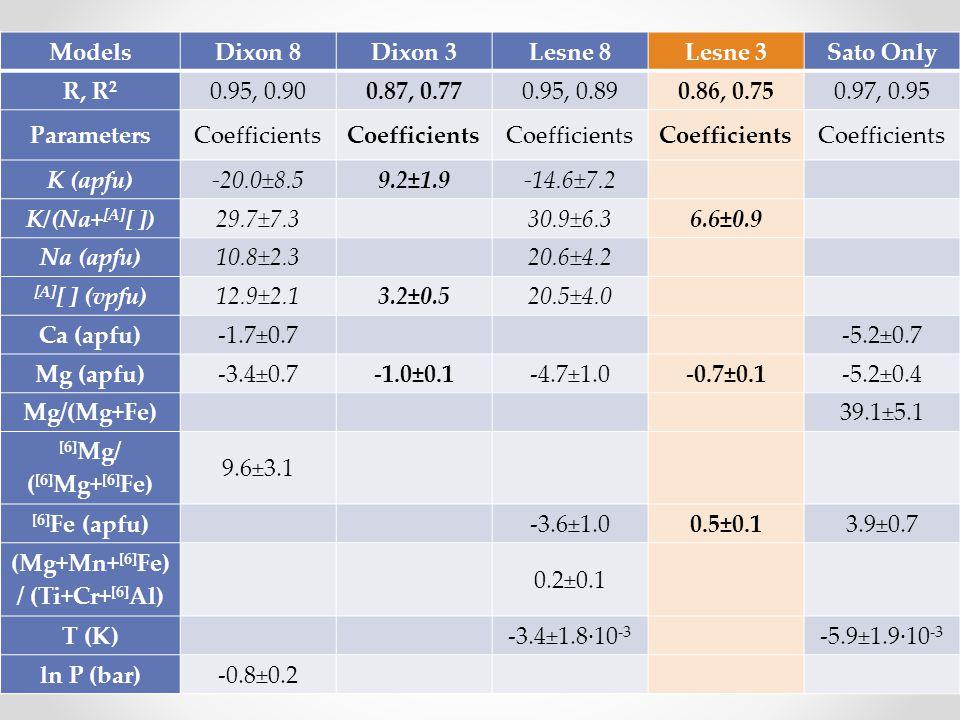 ModelsDixon 8Dixon 3Lesne 8Lesne 3Sato Only R, R 2 0.95, 0.900.87, 0.770.95, 0.890.86, 0.750.97, 0.95 ParametersCoefficients K (apfu)-20.0±8.59.2±1.9-14.6±7.2 K/(Na+ [A] [ ])29.7±7.330.9±6.36.6±0.9 Na (apfu)10.8±2.320.6±4.2 [A] [ ] (vpfu)12.9±2.13.2±0.520.5±4.0 Ca (apfu)-1.7±0.7-5.2±0.7 Mg (apfu)-3.4±0.7-1.0±0.1-4.7±1.0-0.7±0.1-5.2±0.4 Mg/(Mg+Fe)39.1±5.1 [6] Mg/ ( [6] Mg+ [6] Fe) 9.6±3.1 [6] Fe (apfu)-3.6±1.00.5±0.13.9±0.7 (Mg+Mn+ [6] Fe) / (Ti+Cr+ [6] Al) 0.2±0.1 T (K)-3.4±1.8·10 -3 -5.9±1.9·10 -3 ln P (bar)-0.8±0.2