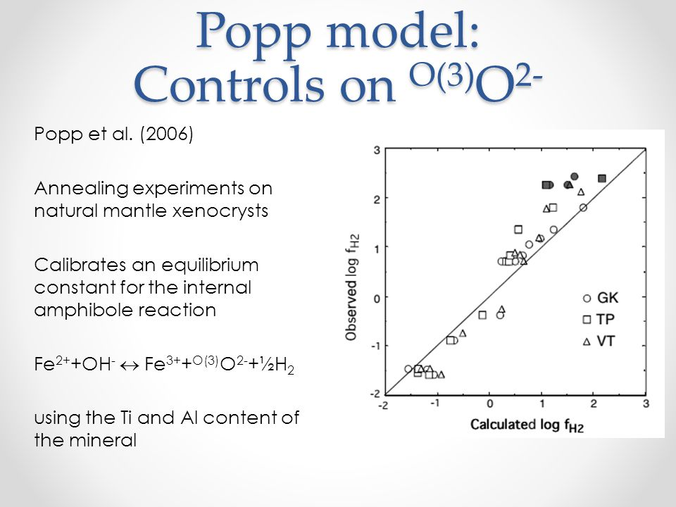 Popp model: Controls on O(3) O 2- Popp et al. (2006) Annealing experiments on natural mantle xenocrysts Calibrates an equilibrium constant for the int