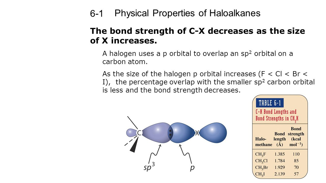 Physical Properties of Haloalkanes 6-1 The bond strength of C-X decreases as the size of X increases. A halogen uses a p orbital to overlap an sp 2 or