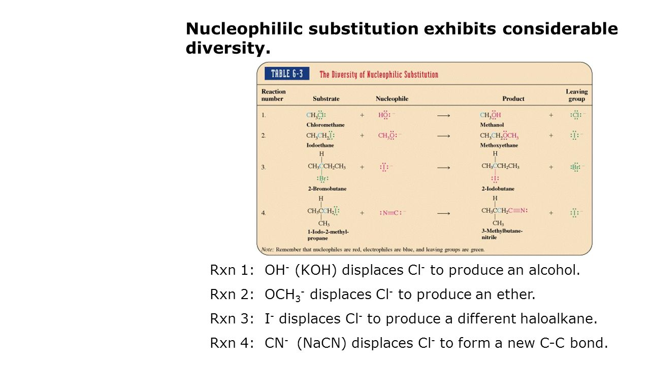 Nucleophililc substitution exhibits considerable diversity. Rxn 1: OH - (KOH) displaces Cl - to produce an alcohol. Rxn 2: OCH 3 - displaces Cl - to p