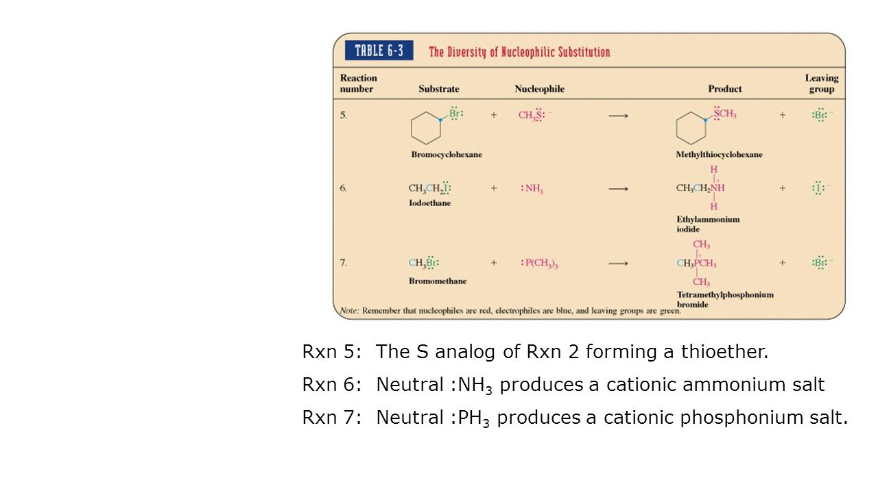 Rxn 5: The S analog of Rxn 2 forming a thioether. Rxn 6: Neutral :NH 3 produces a cationic ammonium salt Rxn 7: Neutral :PH 3 produces a cationic phos
