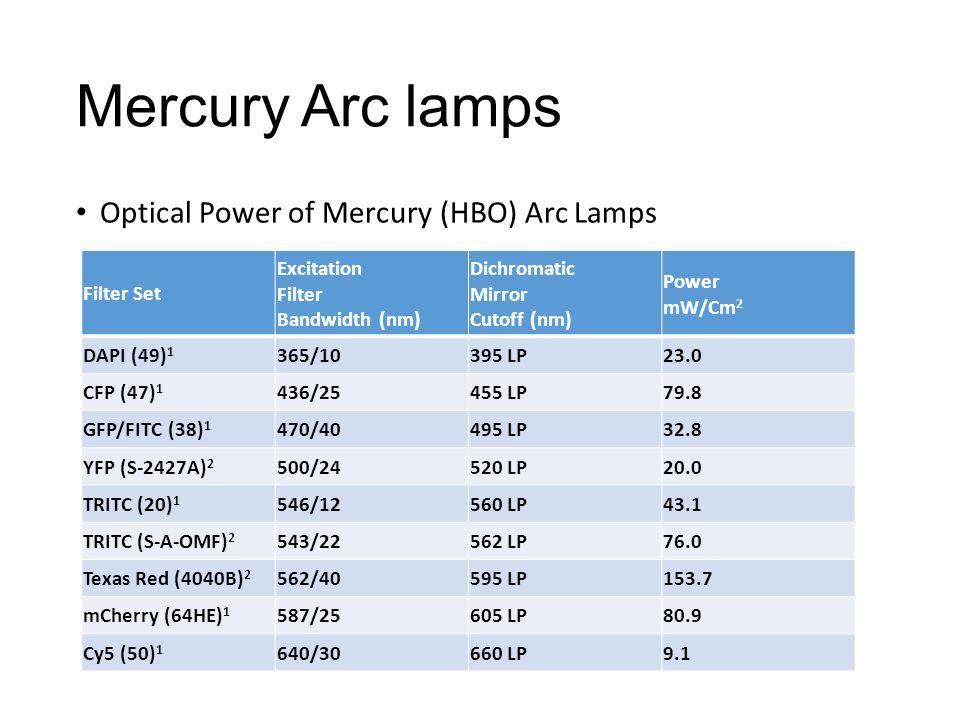 Mercury Arc lamps Optical Power of Mercury (HBO) Arc Lamps Filter Set Excitation Filter Bandwidth (nm) Dichromatic Mirror Cutoff (nm) Power mW/Cm 2 DAPI (49) 1 365/10395 LP23.0 CFP (47) 1 436/25455 LP79.8 GFP/FITC (38) 1 470/40495 LP32.8 YFP (S-2427A) 2 500/24520 LP20.0 TRITC (20) 1 546/12560 LP43.1 TRITC (S-A-OMF) 2 543/22562 LP76.0 Texas Red (4040B) 2 562/40595 LP153.7 mCherry (64HE) 1 587/25605 LP80.9 Cy5 (50) 1 640/30660 LP9.1
