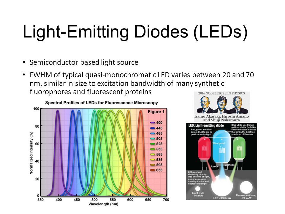 Light-Emitting Diodes (LEDs) Semiconductor based light source FWHM of typical quasi-monochromatic LED varies between 20 and 70 nm, similar in size to excitation bandwidth of many synthetic fluorophores and fluorescent proteins