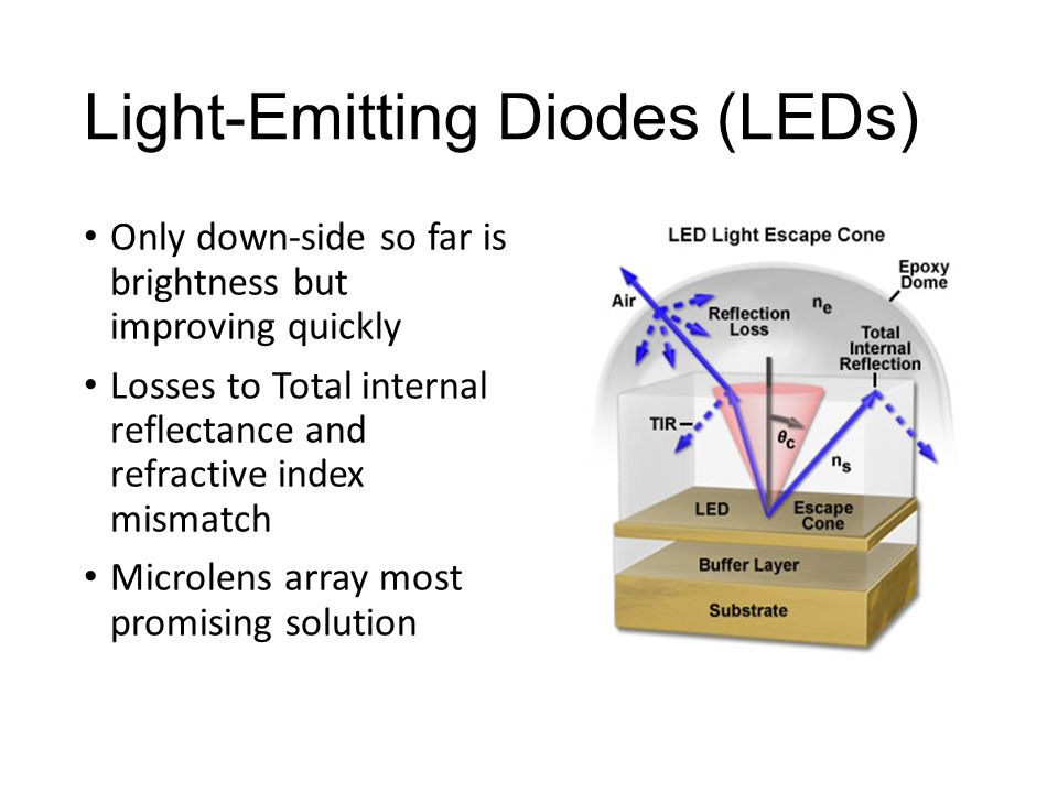 Light-Emitting Diodes (LEDs) Only down-side so far is brightness but improving quickly Losses to Total internal reflectance and refractive index mismatch Microlens array most promising solution