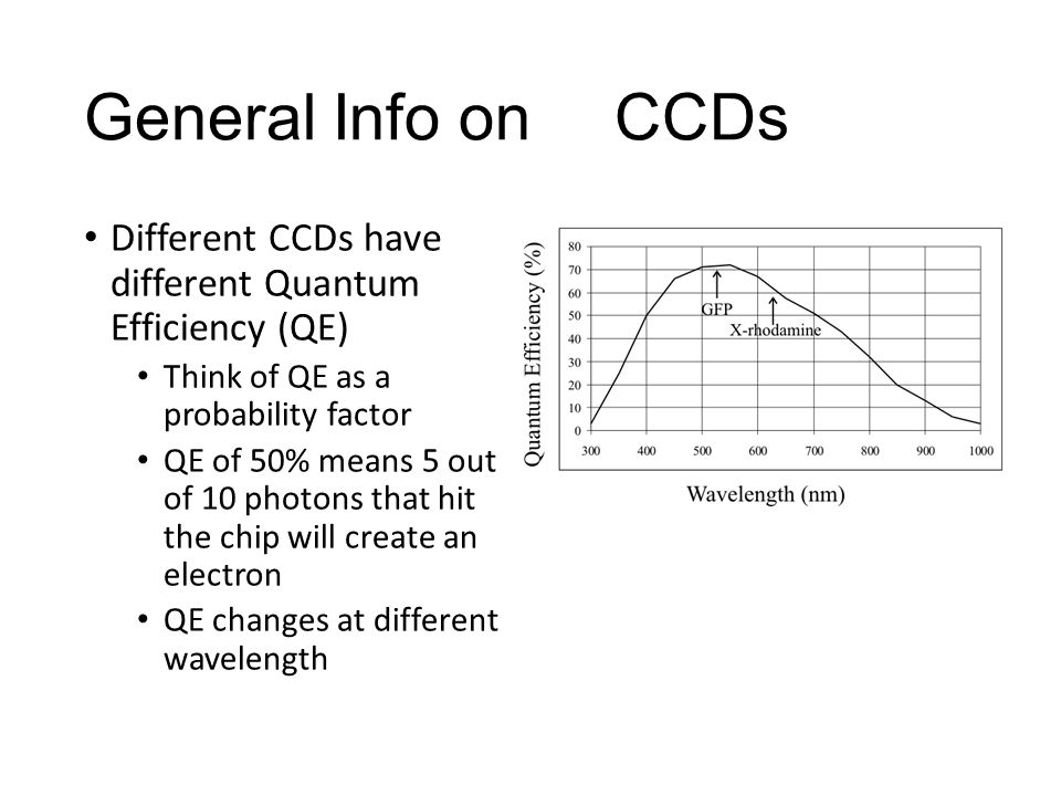 General Info onCCDs Different CCDs have different Quantum Efficiency (QE) Think of QE as a probability factor QE of 50% means 5 out of 10 photons that hit the chip will create an electron QE changes at different wavelength