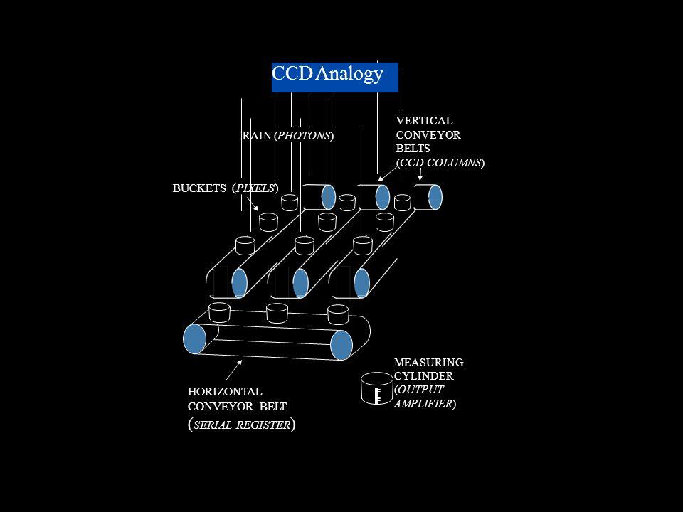 RAIN (PHOTONS) BUCKETS (PIXELS) VERTICAL CONVEYOR BELTS (CCD COLUMNS) HORIZONTAL CONVEYOR BELT ( SERIAL REGISTER ) MEASURING CYLINDER (OUTPUT AMPLIFIER) CCD Analogy