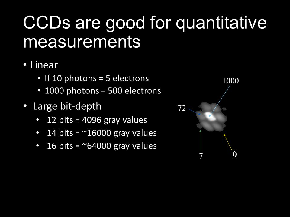 CCDs are good for quantitative measurements Linear If 10 photons = 5 electrons 1000 photons = 500 electrons Large bit-depth 12 bits = 4096 gray values 14 bits = ~16000 gray values 16 bits = ~64000 gray values 1000 72 7 0