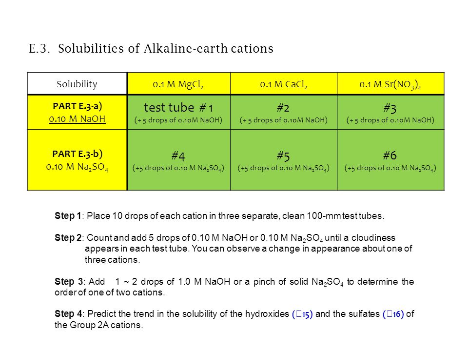 E.3. Solubilities of Alkaline-earth cations Solubility0.1 M MgCl 2 0.1 M CaCl 2 0.1 M Sr(NO 3 ) 2 PART E.3-a) 0.10 M NaOH test tube # 1 (+ 5 drops of