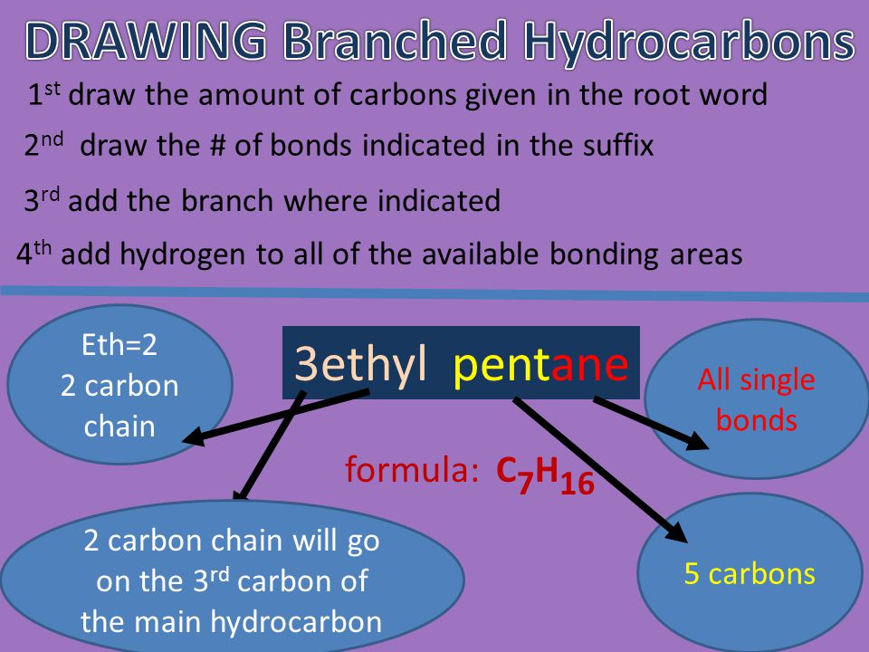 """# of carbons Name of base hydrocarbon Name if it is """"branched"""" 1methanemethyl 2ethaneethyl 3propanepropyl The # of hydrocarbons in the branch follows"""