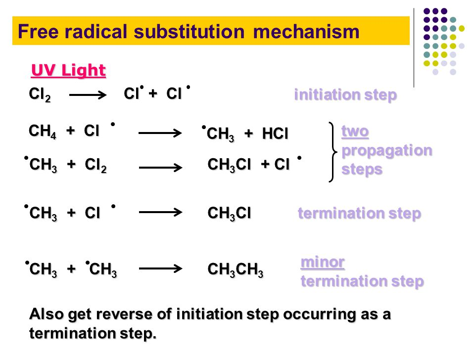 CH 4 + Cl CH 3 + HCl Cl 2 Cl + Cl CH 3 + Cl 2 CH 3 Cl + Cl CH 3 Cl CH 3 + Cl initiation step two propagation steps termination step UV Light CH 3 CH 3 CH 3 + CH 3 minor termination step Free radical substitution mechanism Also get reverse of initiation step occurring as a termination step.