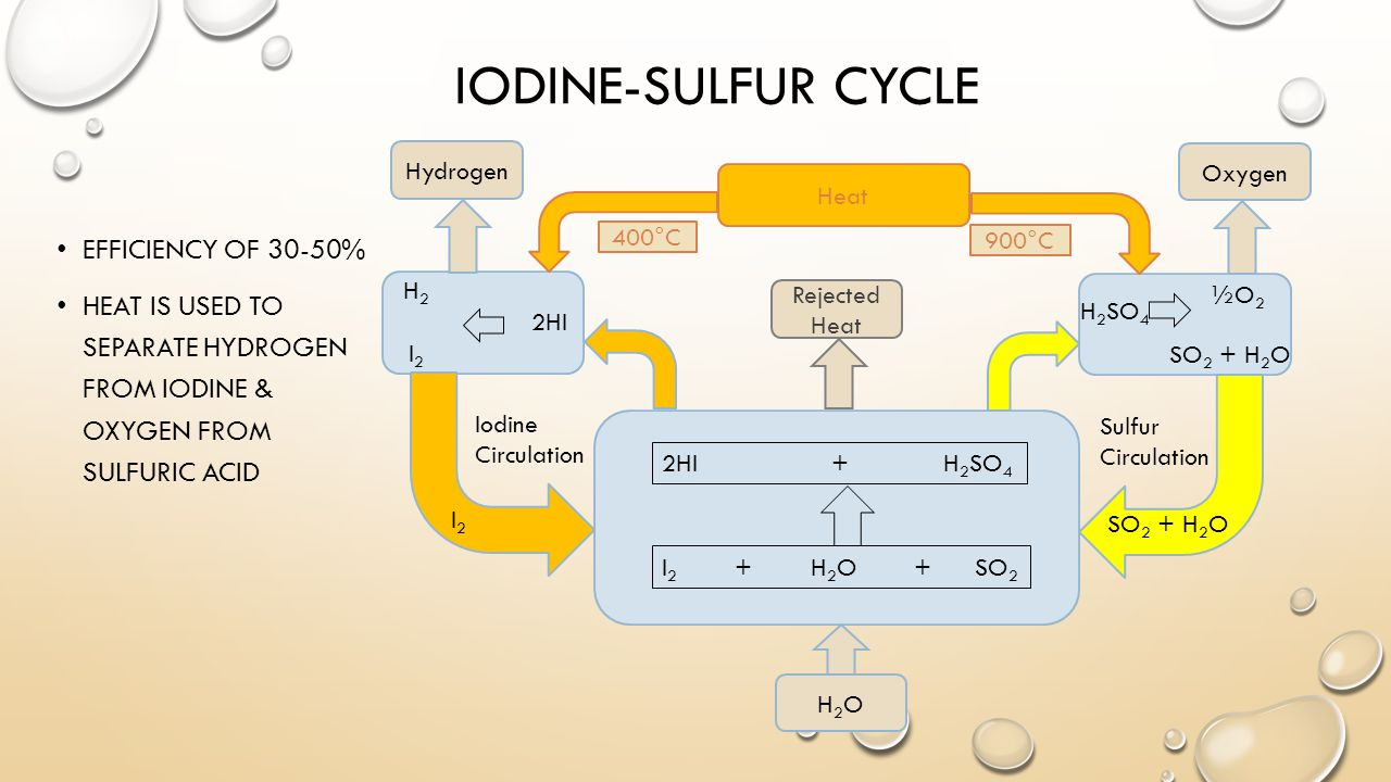 IODINE-SULFUR CYCLE Rejected Heat Hydrogen Oxygen 900°C 400°C Heat H2OH2O Sulfur Circulation Iodine Circulation SO 2 + H 2 O I2I2 2HI + H 2 SO 4 I 2 + H 2 O + SO 2 H 2 SO 4 SO 2 + H 2 O 2HI H2H2 ½O 2 I2I2 EFFICIENCY OF 30-50% HEAT IS USED TO SEPARATE HYDROGEN FROM IODINE & OXYGEN FROM SULFURIC ACID