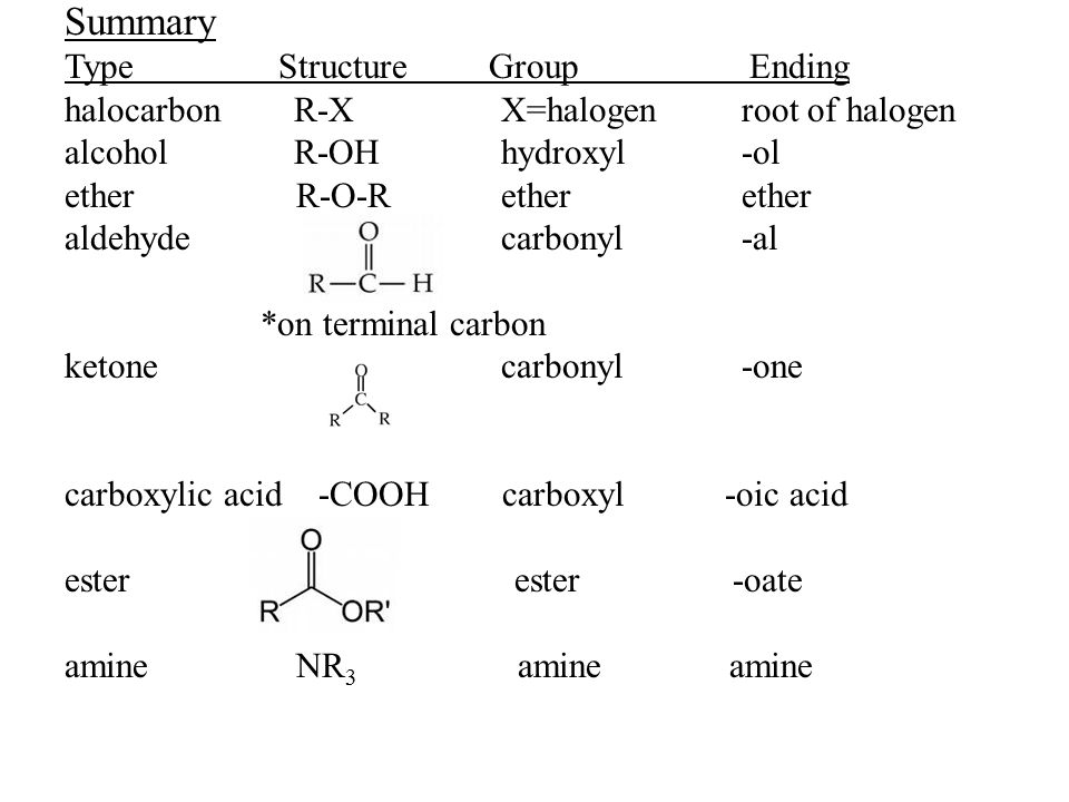 Summary TypeStructure Group Ending halocarbon R-X X=halogen root of halogen alcohol R-OH hydroxyl -ol ether R-O-R ether ether aldehyde carbonyl -al *o