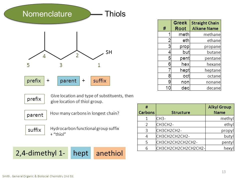 Nomenclature Thiols 13 # Greek Root Straight Chain Alkane Name 1meth methane 2eth ethane 3prop propane 4but butane 5pent pentane 6hex hexane 7hept heptane 8oct octane 9non nonane 10dec decane # CarbonsStructure Alkyl Group Name 1CH3-methyl 2CH3CH2-ethyl 3CH3CH2CH2-propyl 4CH3CH2CH2CH2-butyl 5CH3CH2CH2CH2CH2-pentyl 6CH3CH2CH2CH2CH2CH2-hexyl Smith.
