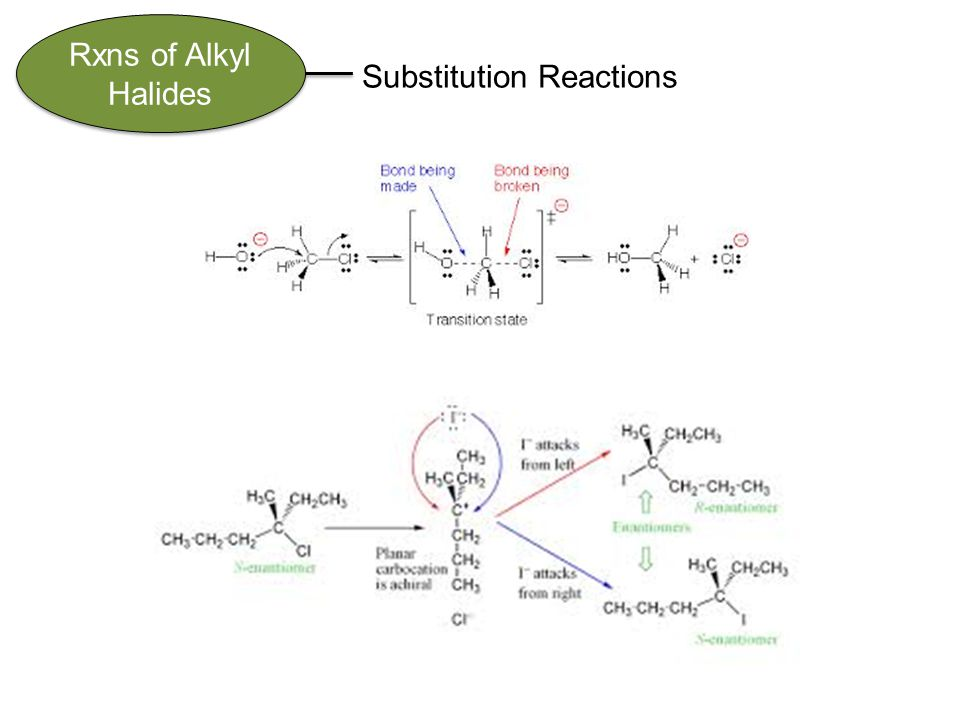Rxns of Alkyl Halides Substitution Reactions
