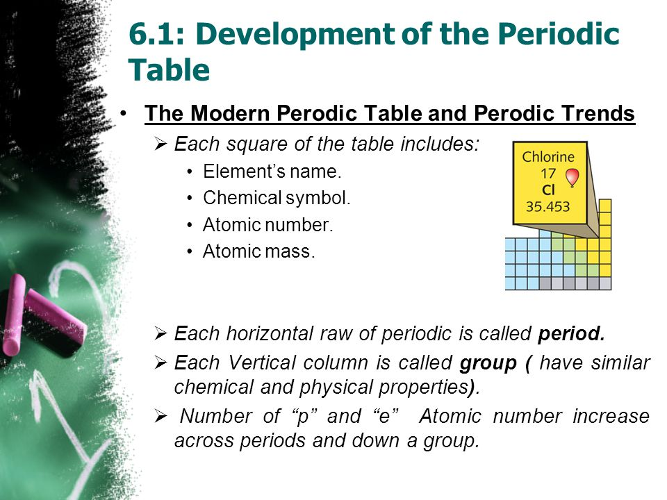 The Modern Perodic Table and Perodic Trends  Each square of the table includes: Element's name.
