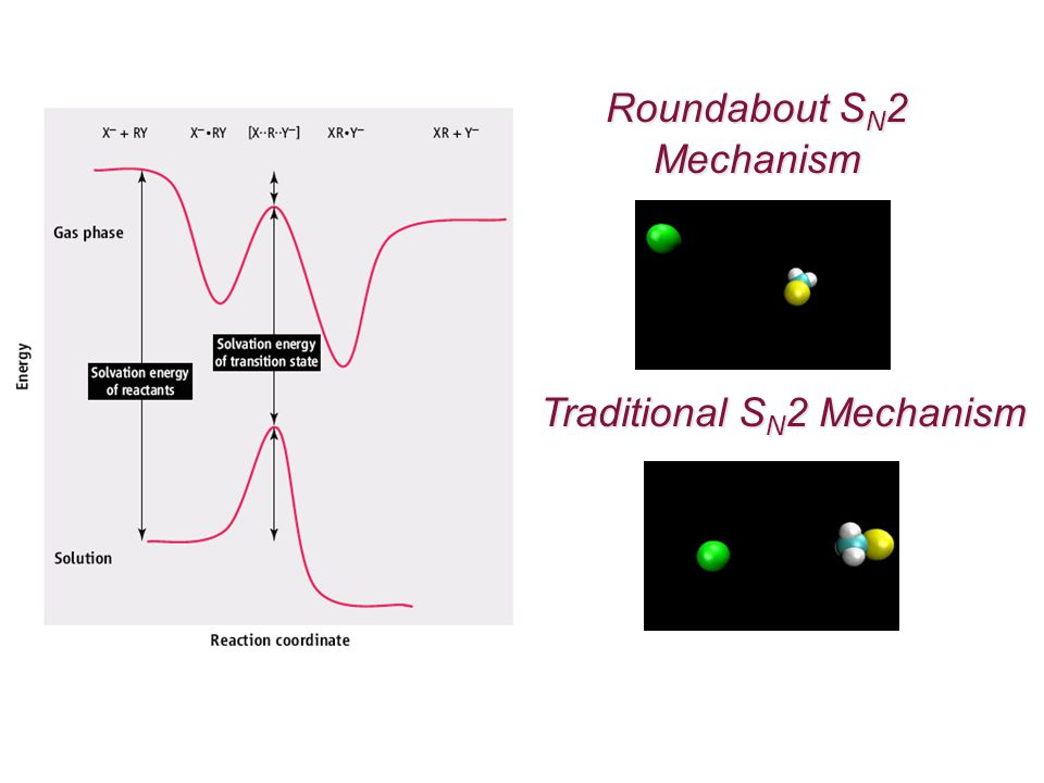 Roundabout S N 2 Mechanism Traditional S N 2 Mechanism
