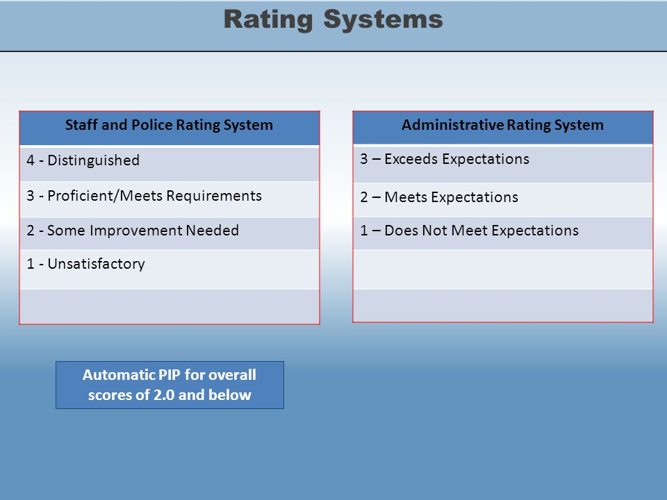 Rating Systems Staff and Police Rating System 4 - Distinguished 3 - Proficient/Meets Requirements 2 - Some Improvement Needed 1 - Unsatisfactory Administrative Rating System 3 – Exceeds Expectations 2 – Meets Expectations 1 – Does Not Meet Expectations Automatic PIP for overall scores of 2.0 and below