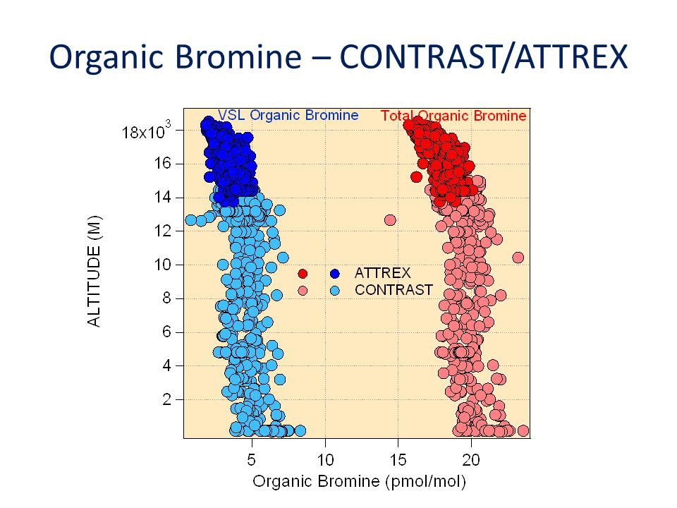 Organic Bromine – CONTRAST/ATTREX