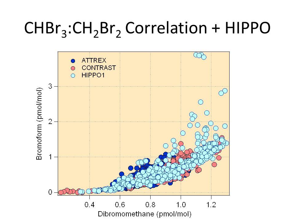 CHBr 3 :CH 2 Br 2 Correlation + HIPPO