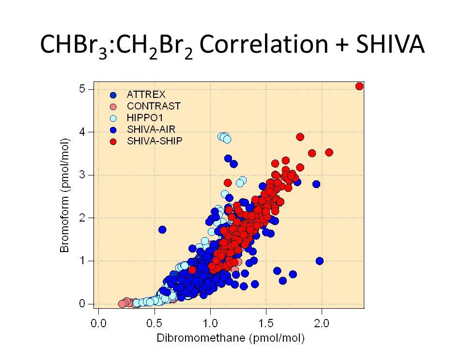CHBr 3 :CH 2 Br 2 Correlation + SHIVA