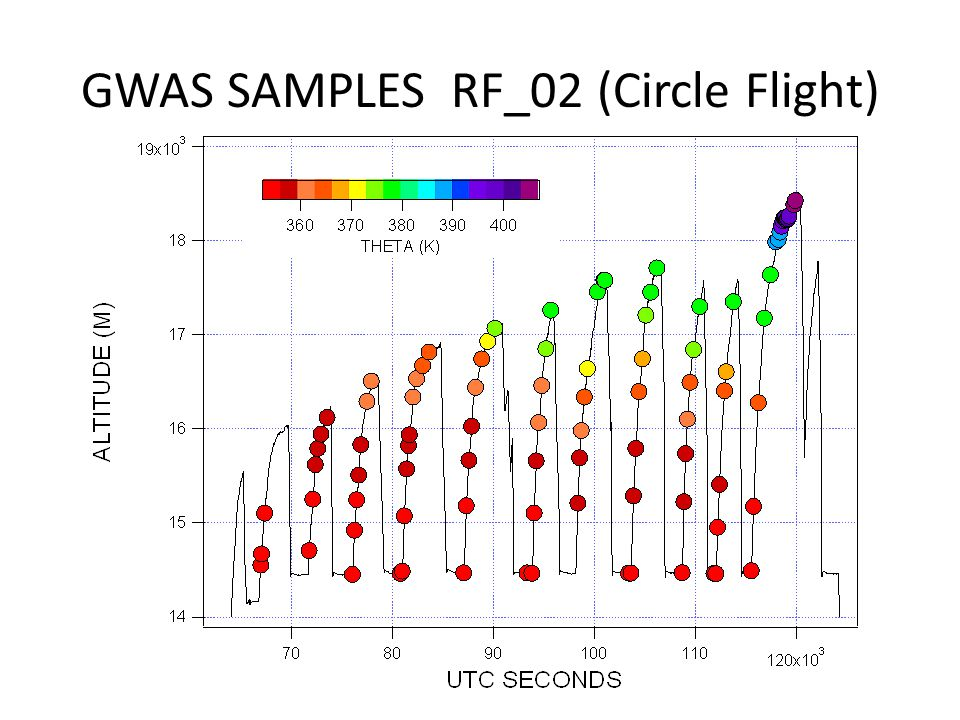 GWAS SAMPLES RF_02 (Circle Flight)
