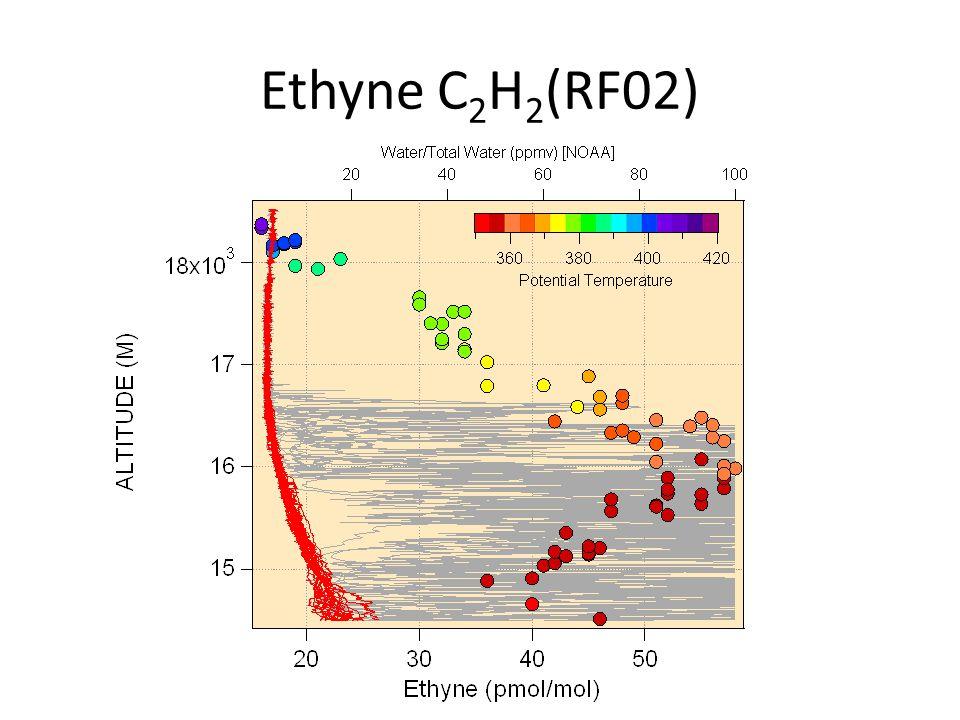 Ethyne C 2 H 2 (RF02)