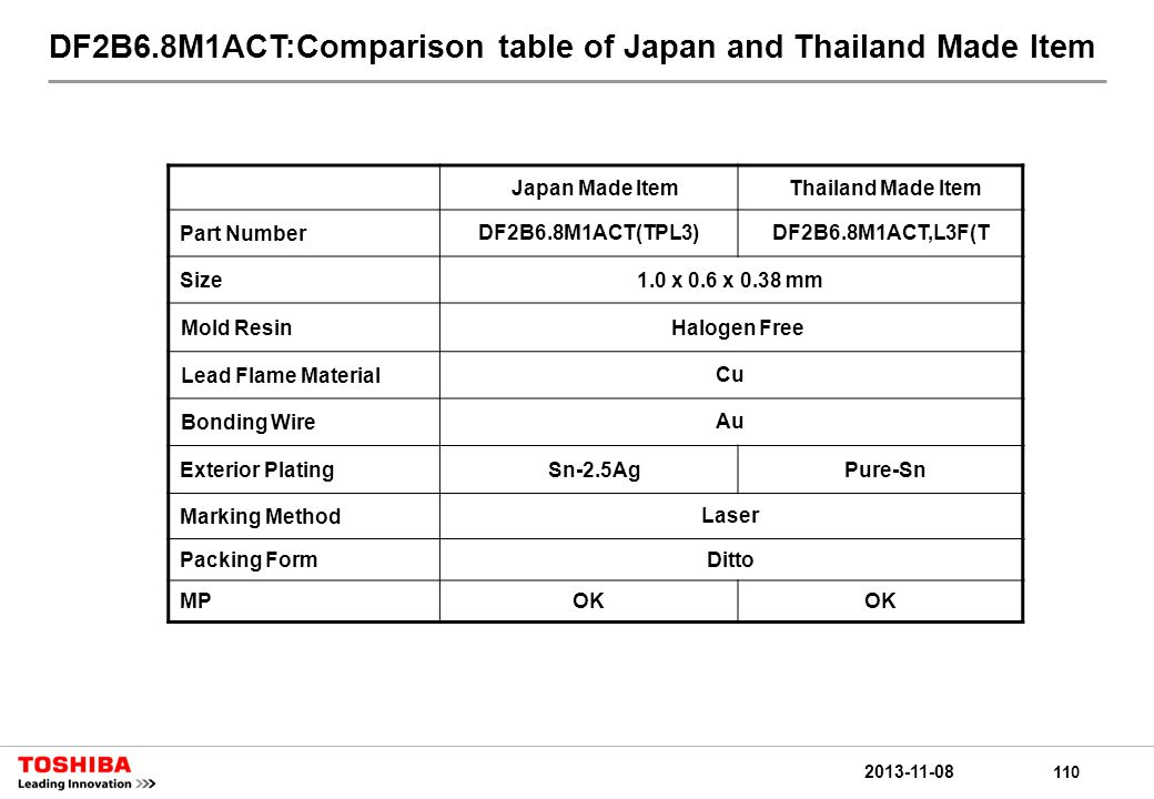 110 2013-11-08 DF2B6.8M1ACT:Comparison table of Japan and Thailand Made Item Japan Made ItemThailand Made Item Part NumberDF2B6.8M1ACT(TPL3)DF2B6.8M1ACT,L3F(T Size1.0 x 0.6 x 0.38 mm Mold ResinHalogen Free Lead Flame MaterialCu Bonding WireAu Exterior PlatingSn-2.5AgPure-Sn Marking MethodLaser Packing FormDitto MPOK