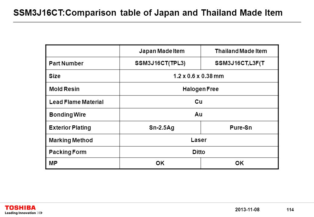114 2013-11-08 SSM3J16CT:Comparison table of Japan and Thailand Made Item Japan Made ItemThailand Made Item Part NumberSSM3J16CT(TPL3)SSM3J16CT,L3F(T Size1.2 x 0.6 x 0.38 mm Mold ResinHalogen Free Lead Flame MaterialCu Bonding WireAu Exterior PlatingSn-2.5AgPure-Sn Marking MethodLaser Packing FormDitto MPOK