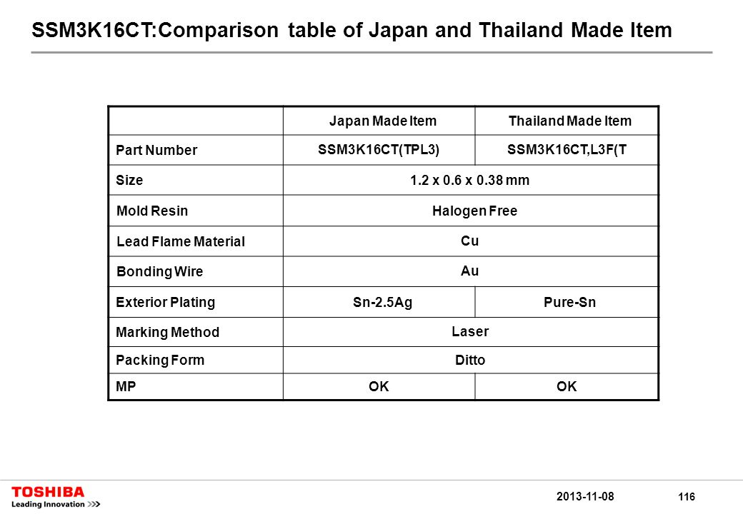 116 2013-11-08 SSM3K16CT:Comparison table of Japan and Thailand Made Item Japan Made ItemThailand Made Item Part NumberSSM3K16CT(TPL3)SSM3K16CT,L3F(T Size1.2 x 0.6 x 0.38 mm Mold ResinHalogen Free Lead Flame MaterialCu Bonding WireAu Exterior PlatingSn-2.5AgPure-Sn Marking MethodLaser Packing FormDitto MPOK
